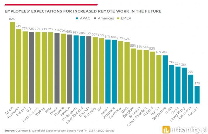 Ponad połowa pracowników w Polsce oczekuje zwiększenia możliwości pracy zdalnej w przyszłości