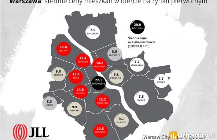 Średnie ceny mieszkań w ofercie na rynku pierwotnym w Warszawie