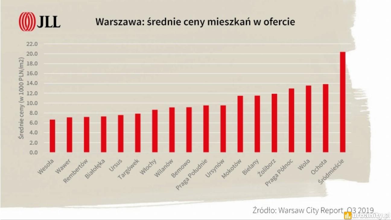 Warszawa z dalszym potencjałem na wzrosty