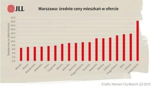 Warszawa: średnie ceny mieszkań w ofercie